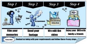We edit your own videos